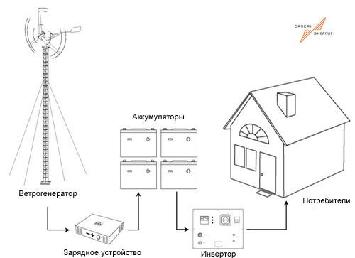 Схема ветроэлектростанции
